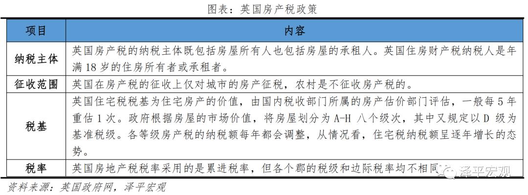 任泽平:房地产税试点原因、方案、影响及展望