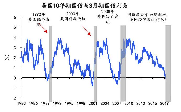 """通过""""十年期美债收益率""""判断金价的涨跌,值得收藏"""