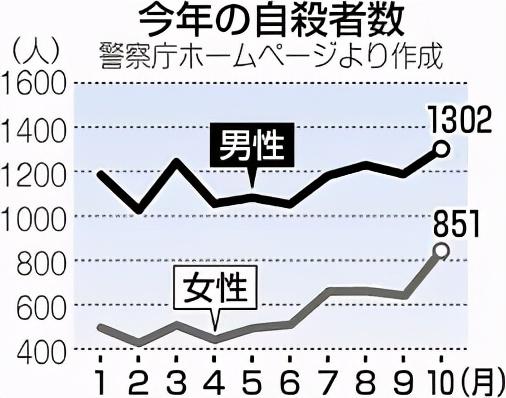 为什么疫情中,日本年轻人和女性自杀者增多